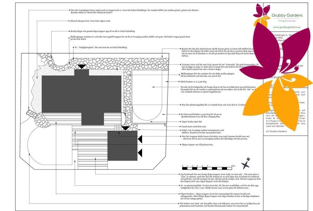 Mini-projekt – trädgårdsdesign Sollentuna